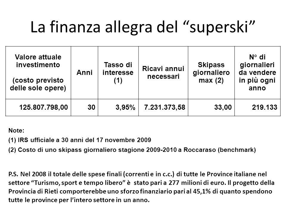 La finanza allegra del superski