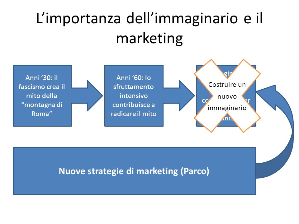 L'importanza dell'immaginario e il marketing