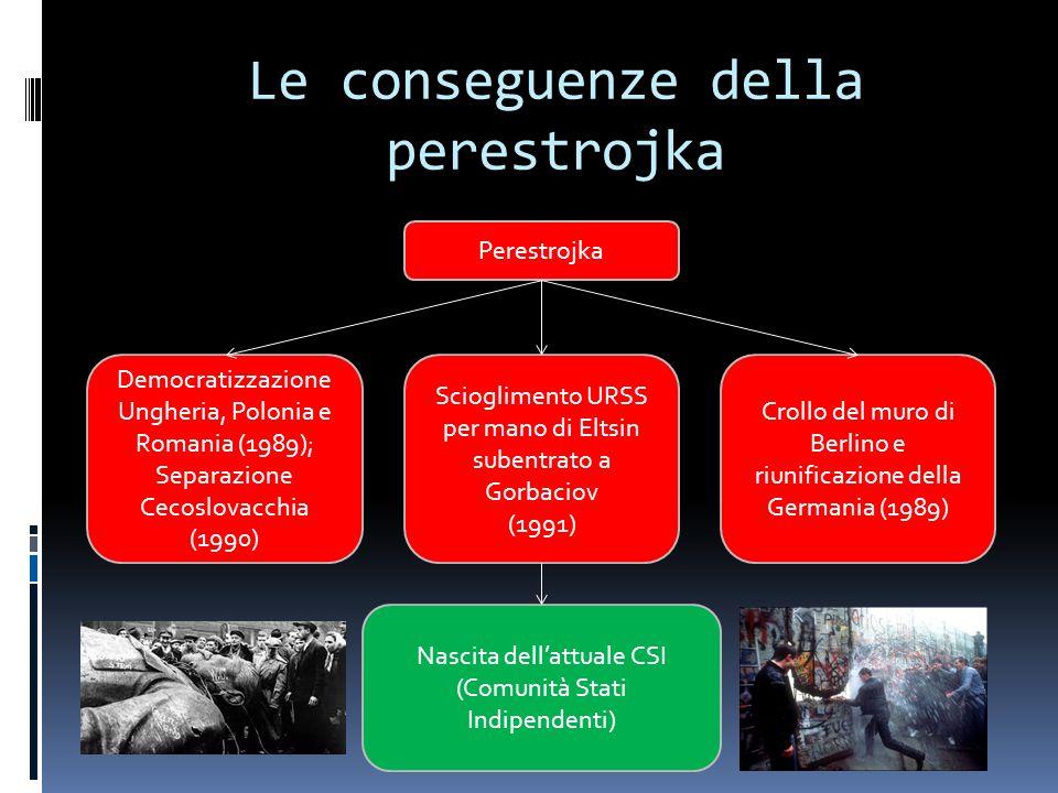 Le conseguenze della perestrojka