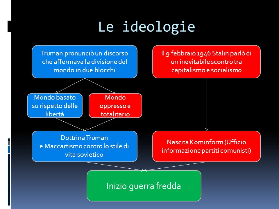 Le ideologie Inizio guerra fredda