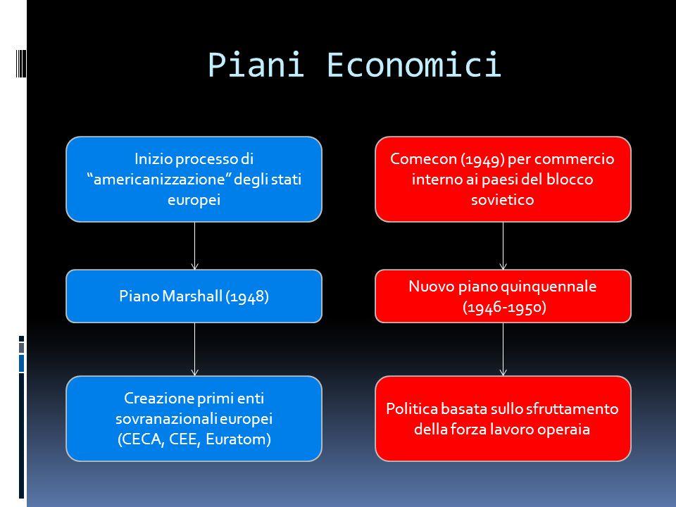 Piani Economici Inizio processo di americanizzazione degli stati europei. Comecon (1949) per commercio interno ai paesi del blocco sovietico.