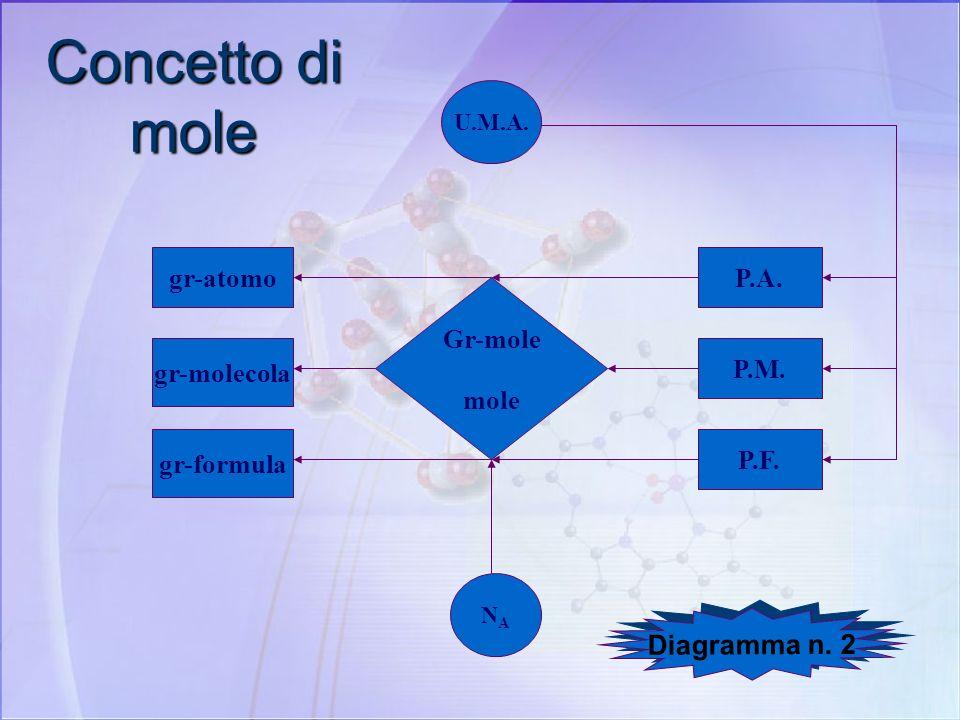 Concetto di mole Diagramma n. 2 Gr-mole mole gr-molecola P.M.