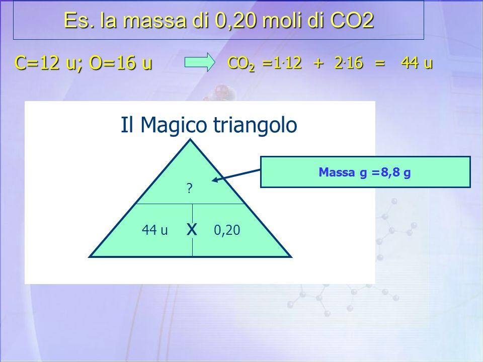 Es. la massa di 0,20 moli di CO2 Il Magico triangolo x C=12 u; O=16 u