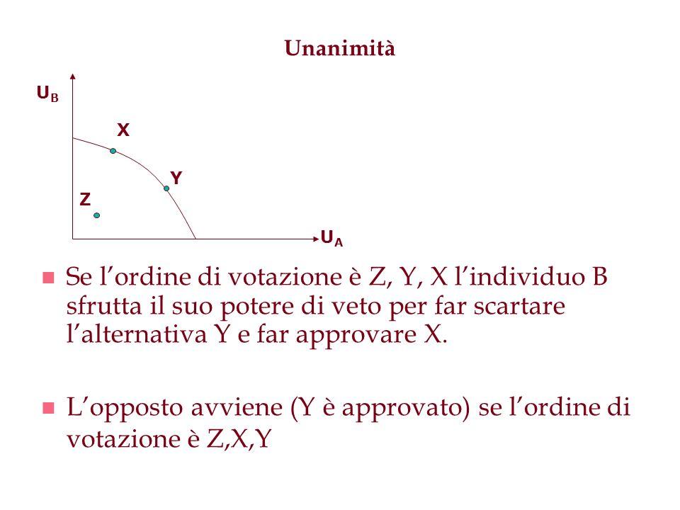 L'opposto avviene (Y è approvato) se l'ordine di votazione è Z,X,Y