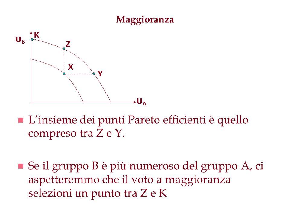 L'insieme dei punti Pareto efficienti è quello compreso tra Z e Y.