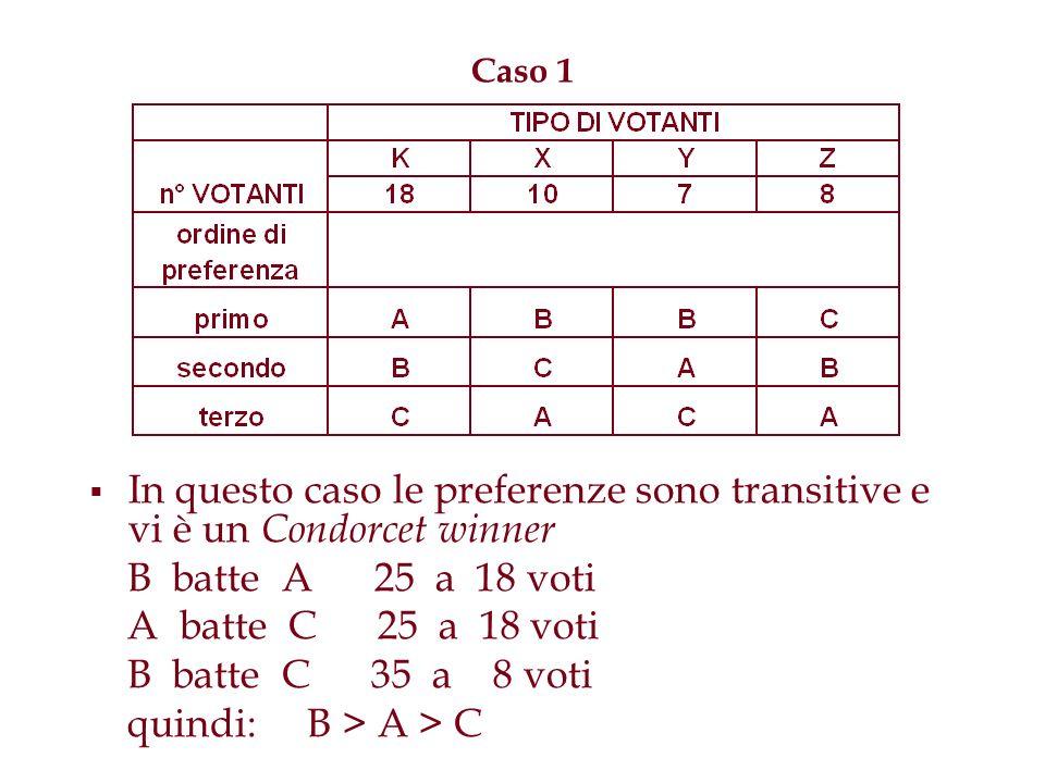 Caso 1In questo caso le preferenze sono transitive e vi è un Condorcet winner. B batte A 25 a 18 voti.