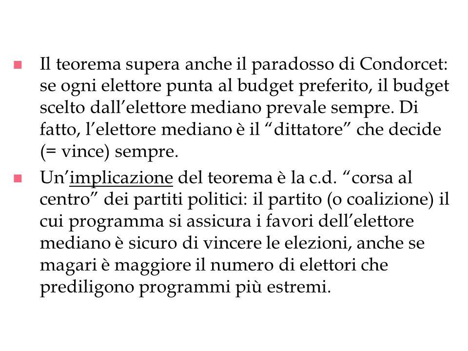 Il teorema supera anche il paradosso di Condorcet: se ogni elettore punta al budget preferito, il budget scelto dall'elettore mediano prevale sempre. Di fatto, l'elettore mediano è il dittatore che decide (= vince) sempre.