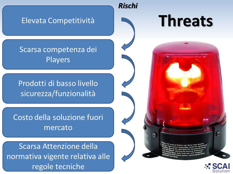 Threats Elevata Competitività Scarsa competenza dei Players