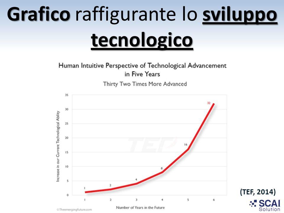 Grafico raffigurante lo sviluppo tecnologico