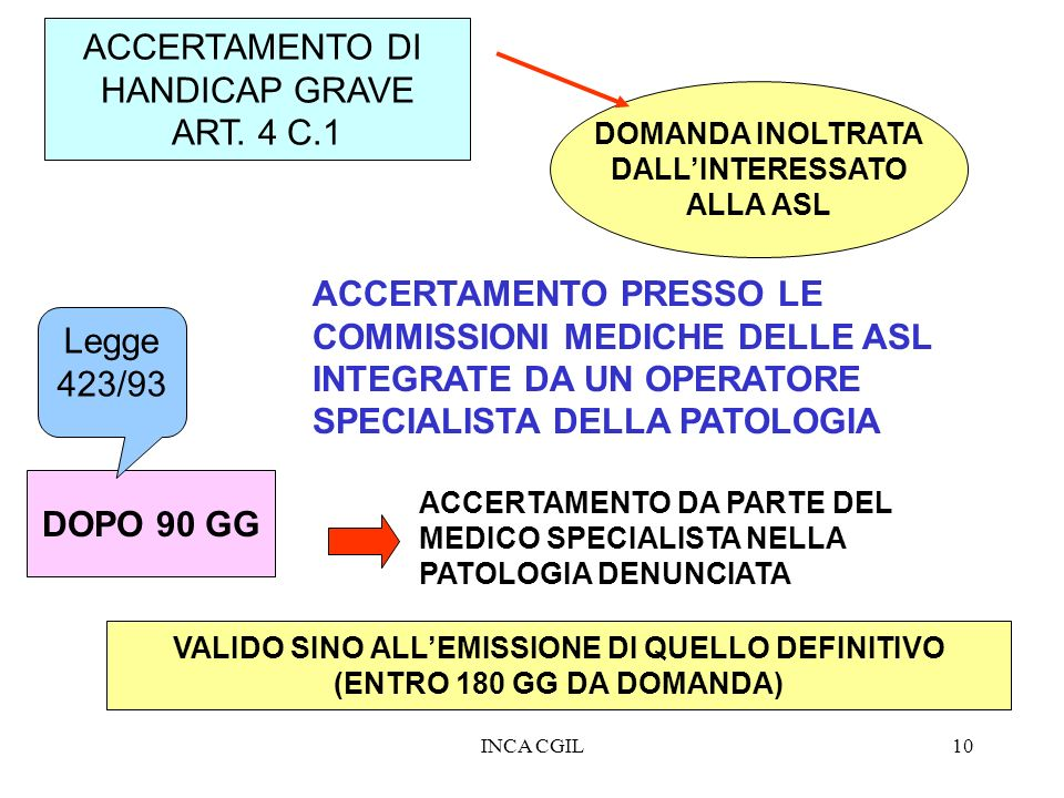 VALIDO SINO ALL'EMISSIONE DI QUELLO DEFINITIVO