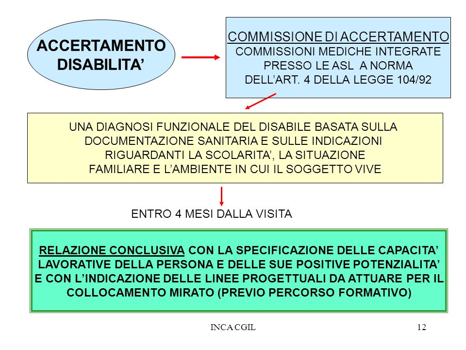 ACCERTAMENTO DISABILITA'