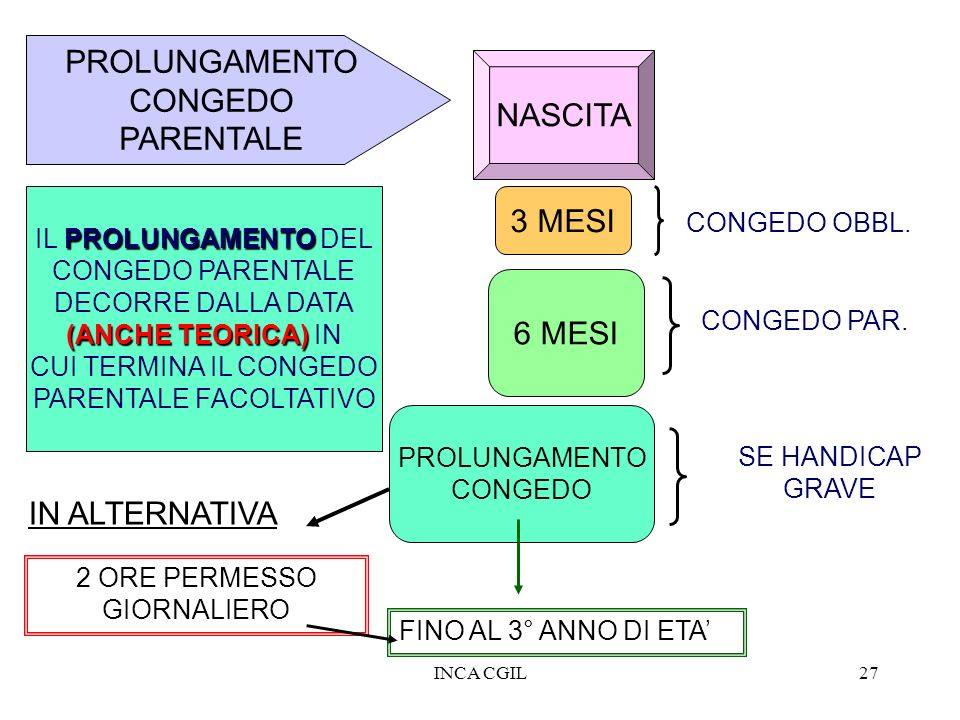 PROLUNGAMENTO CONGEDO NASCITA PARENTALE 3 MESI 6 MESI IN ALTERNATIVA