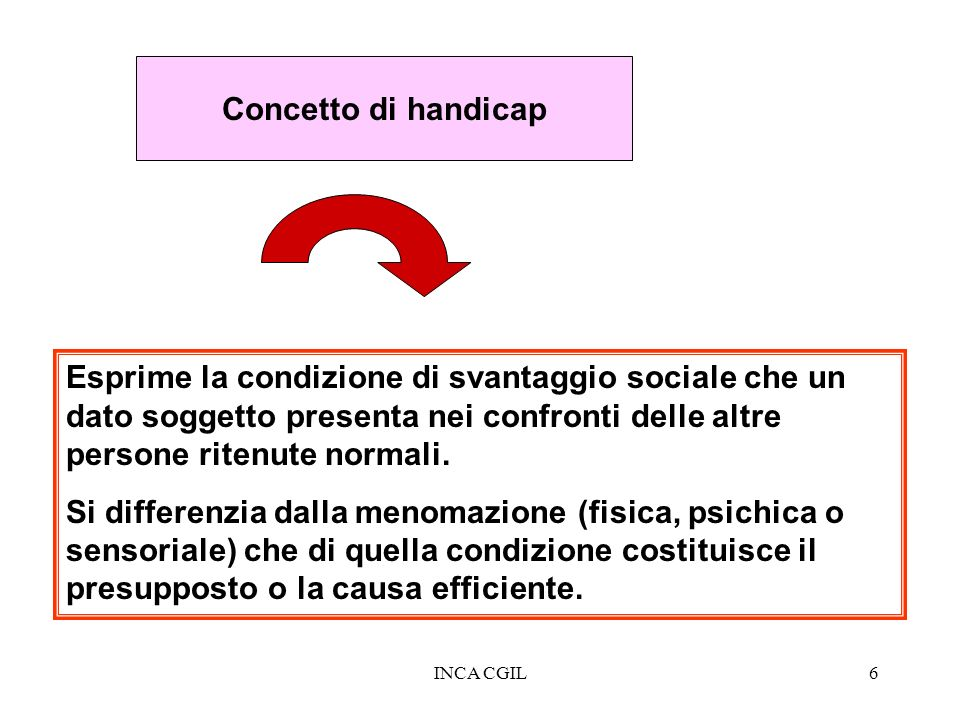 Concetto di handicap Esprime la condizione di svantaggio sociale che un dato soggetto presenta nei confronti delle altre persone ritenute normali.