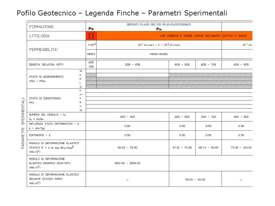 Pofilo Geotecnico – Legenda Finche – Parametri Sperimentali
