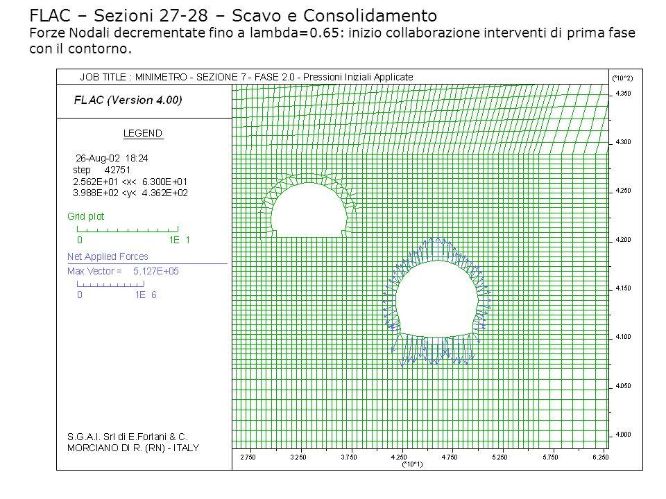 FLAC – Sezioni 27-28 – Scavo e Consolidamento Forze Nodali decrementate fino a lambda=0.65: inizio collaborazione interventi di prima fase con il contorno.