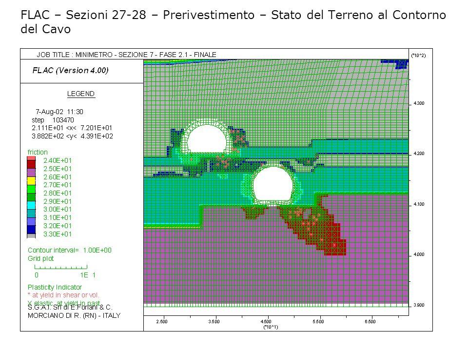 FLAC – Sezioni 27-28 – Prerivestimento – Stato del Terreno al Contorno del Cavo