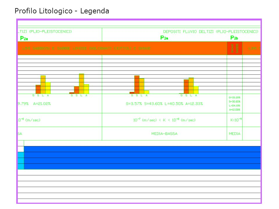 Profilo Litologico - Legenda