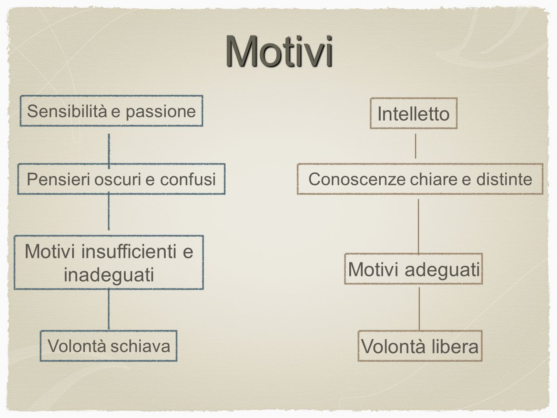 Motivi Intelletto Motivi insufficienti e inadeguati Motivi adeguati