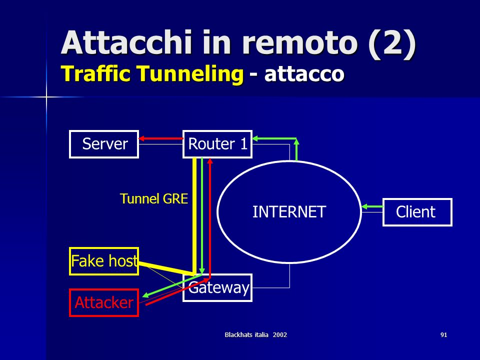 Attacchi in remoto (2) Traffic Tunneling - attacco