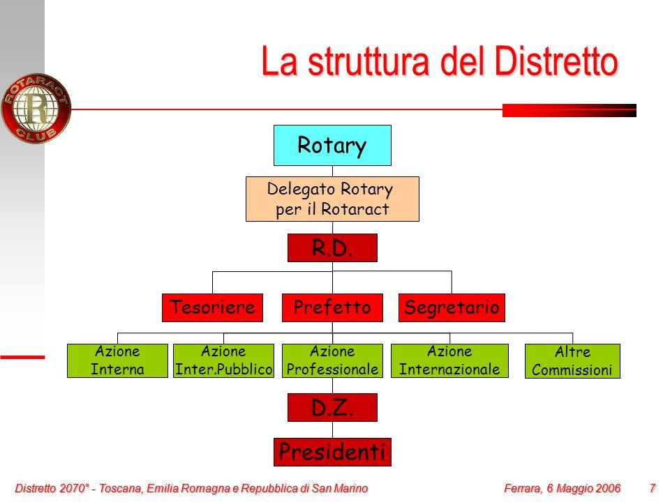 La struttura del Distretto