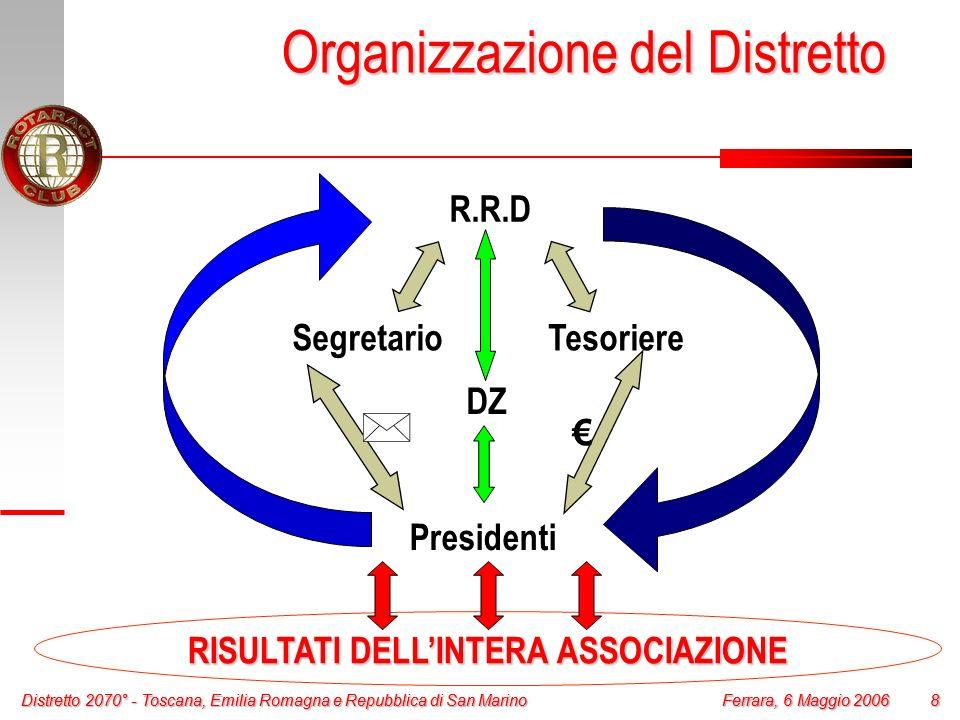 Organizzazione del Distretto