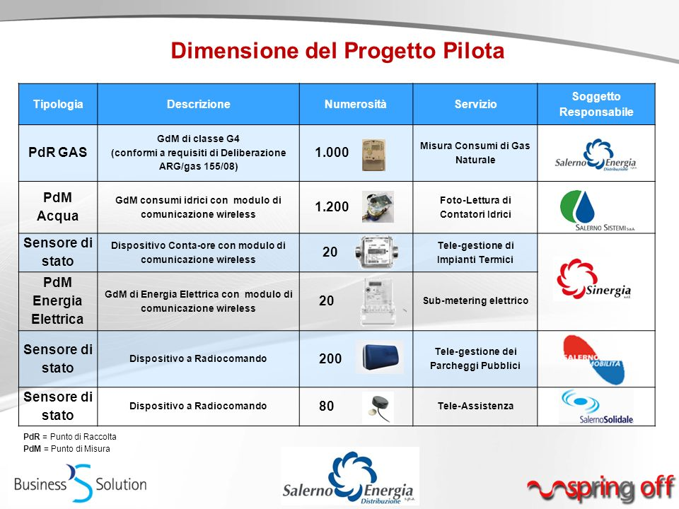 Dimensione del Progetto Pilota