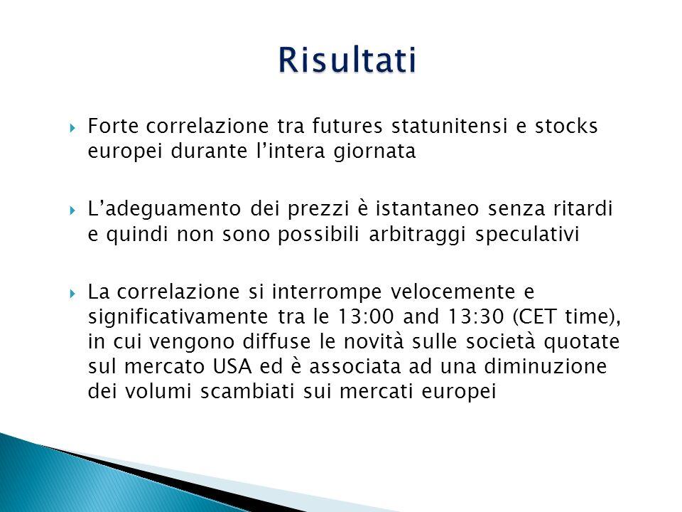 RisultatiForte correlazione tra futures statunitensi e stocks europei durante l'intera giornata.