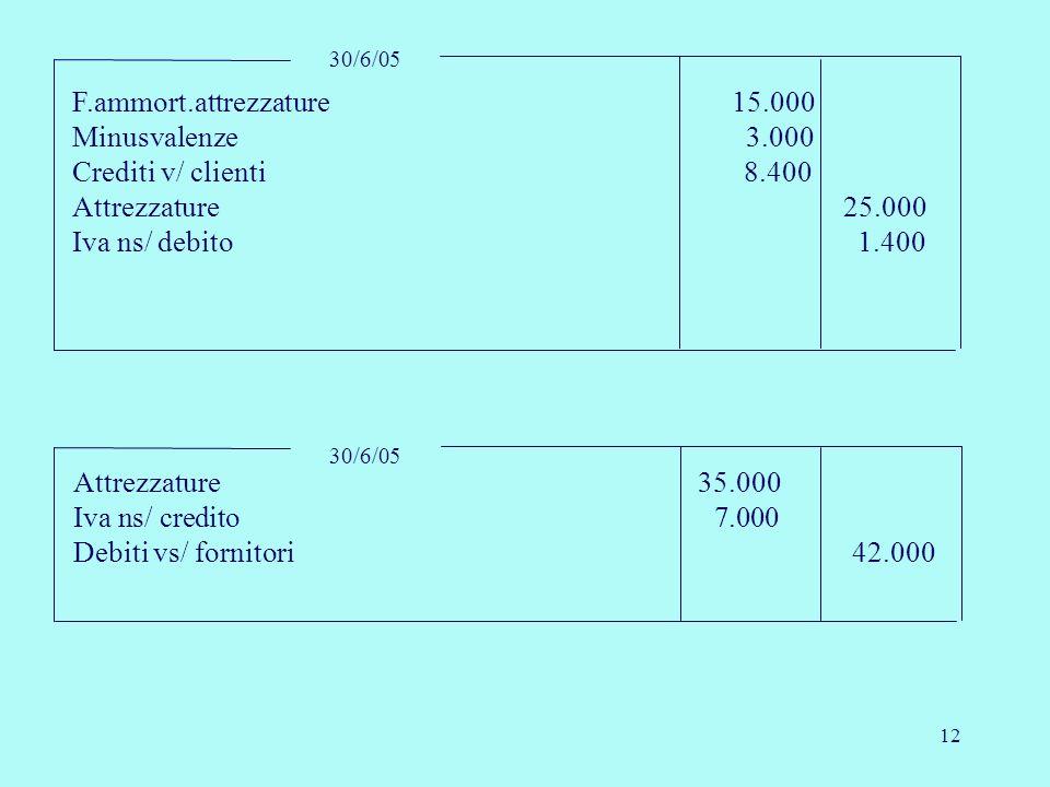 F.ammort.attrezzature 15.000 Minusvalenze 3.000