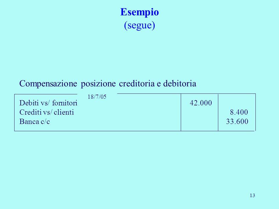 Esempio (segue) Compensazione posizione creditoria e debitoria