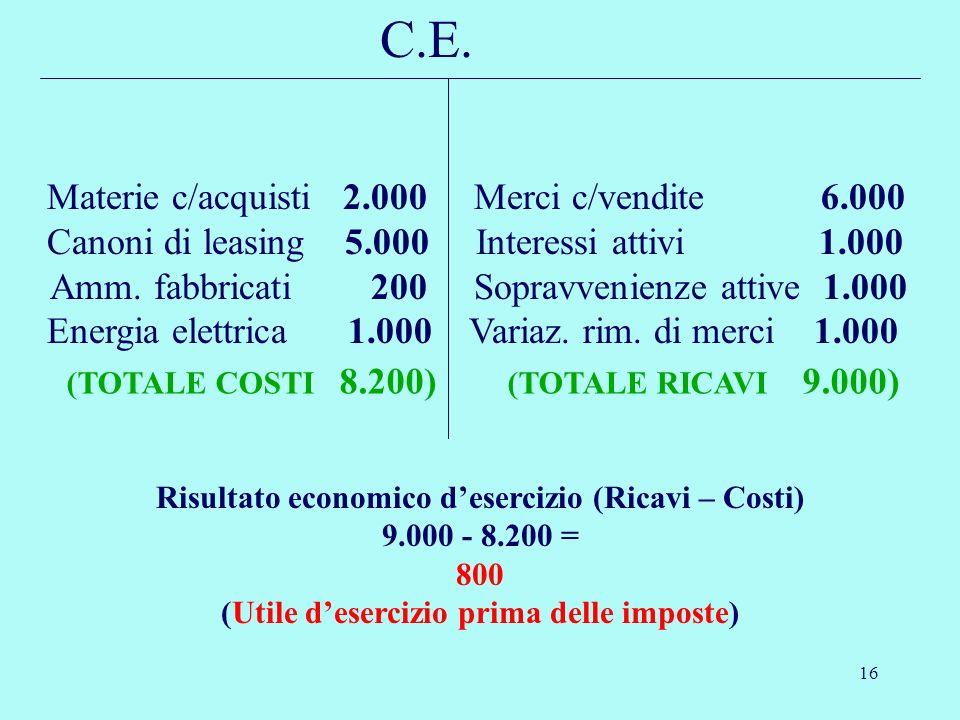 C.E. Materie c/acquisti 2.000 Merci c/vendite 6.000