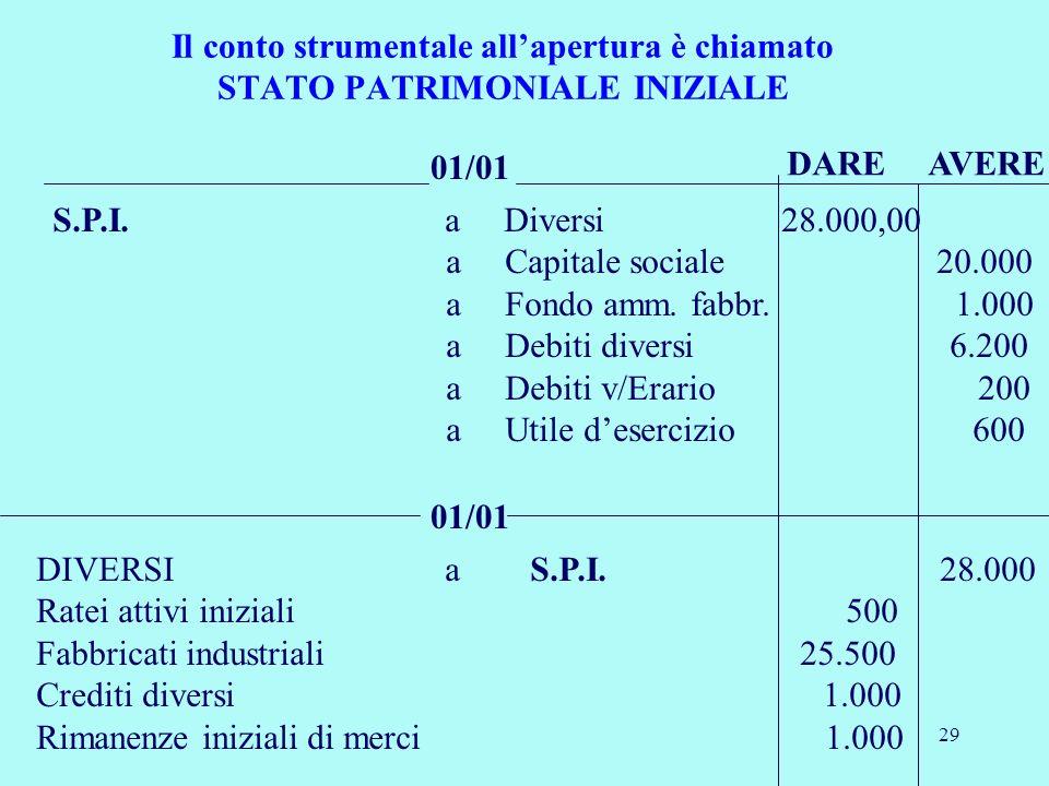 L ammortamento e il processo economico contabile mediante il quale si attua la ripartizione di - Crediti diversi in bilancio ...