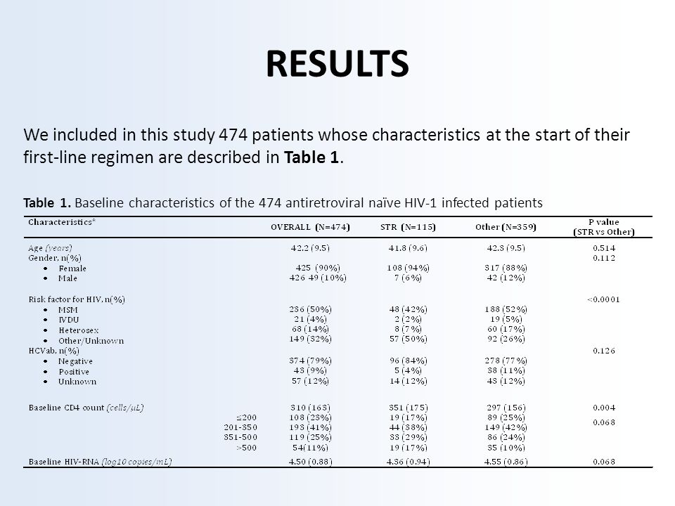 RESULTS We included in this study 474 patients whose characteristics at the start of their first-line regimen are described in Table 1.