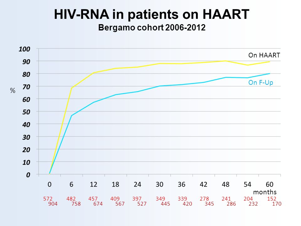 HIV-RNA in patients on HAART Bergamo cohort 2006-2012
