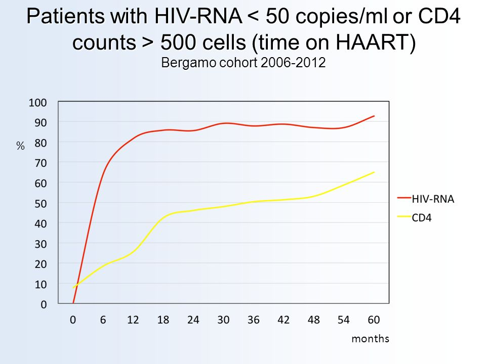 Patients with HIV-RNA < 50 copies/ml or CD4 counts > 500 cells (time on HAART) Bergamo cohort 2006-2012
