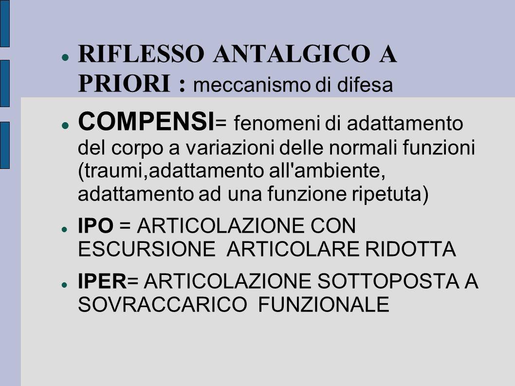 RIFLESSO ANTALGICO A PRIORI : meccanismo di difesa