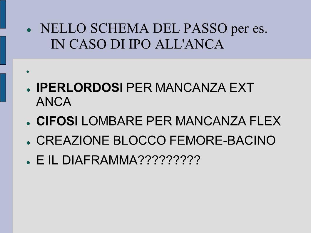 NELLO SCHEMA DEL PASSO per es. IN CASO DI IPO ALL ANCA