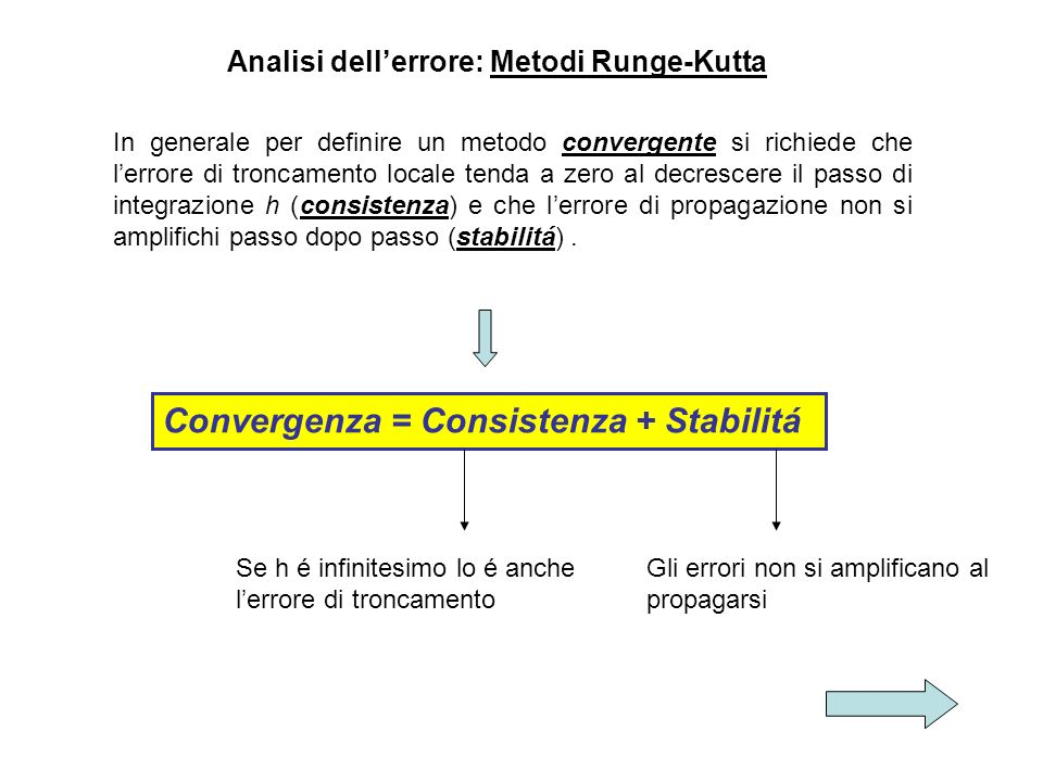 Analisi dell'errore: Metodi Runge-Kutta