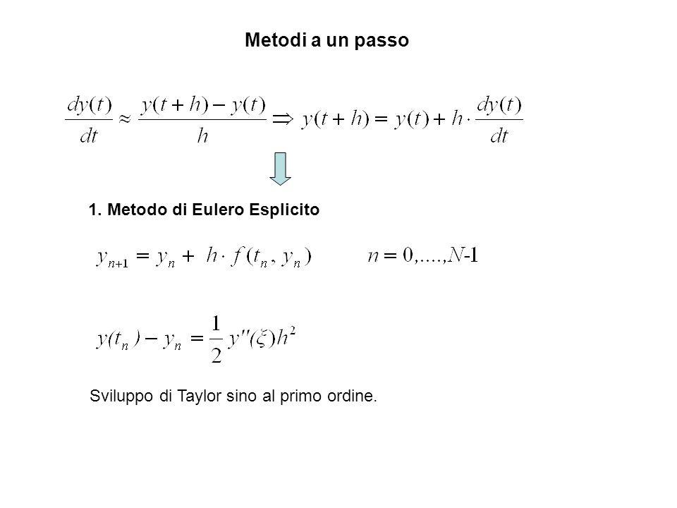 Metodi a un passo 1. Metodo di Eulero Esplicito