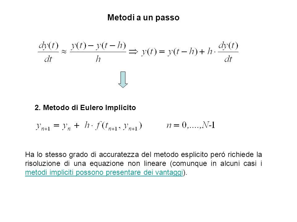 Metodi a un passo 2. Metodo di Eulero Implicito