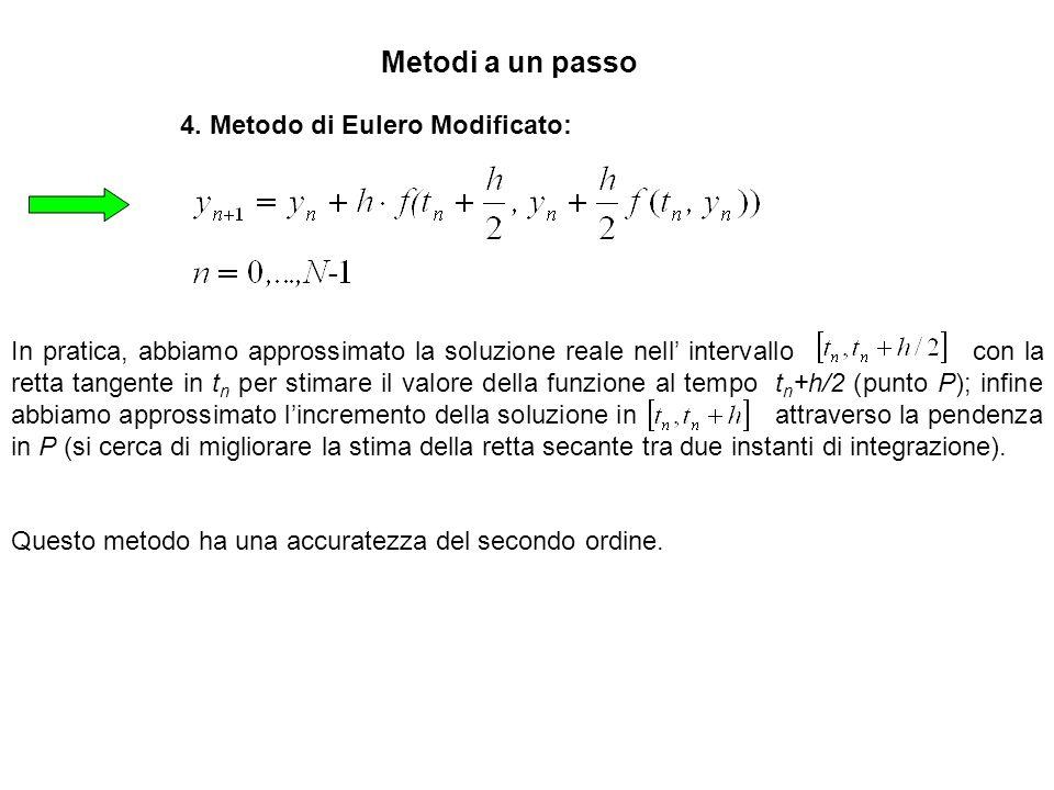 Metodi a un passo 4. Metodo di Eulero Modificato: