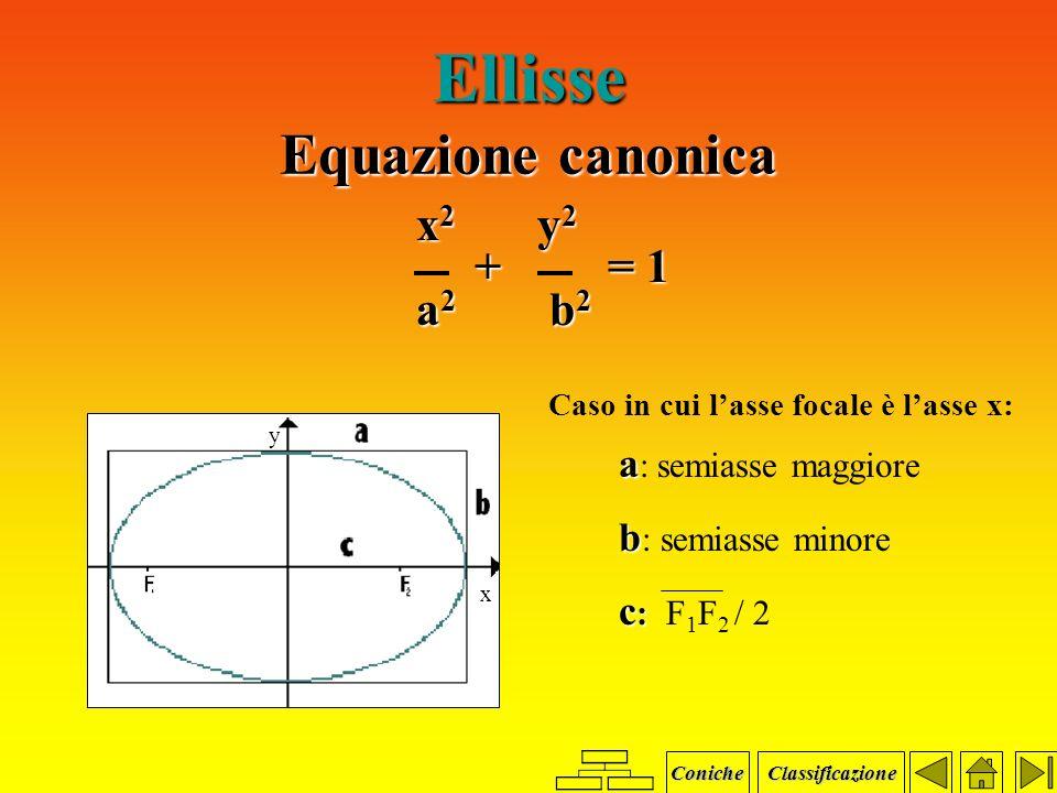 Parabola Definizione Si dice parabola di fuoco F e direttrice d il luogo geometrico dei. punti P del piano equidistanti da F e da d.