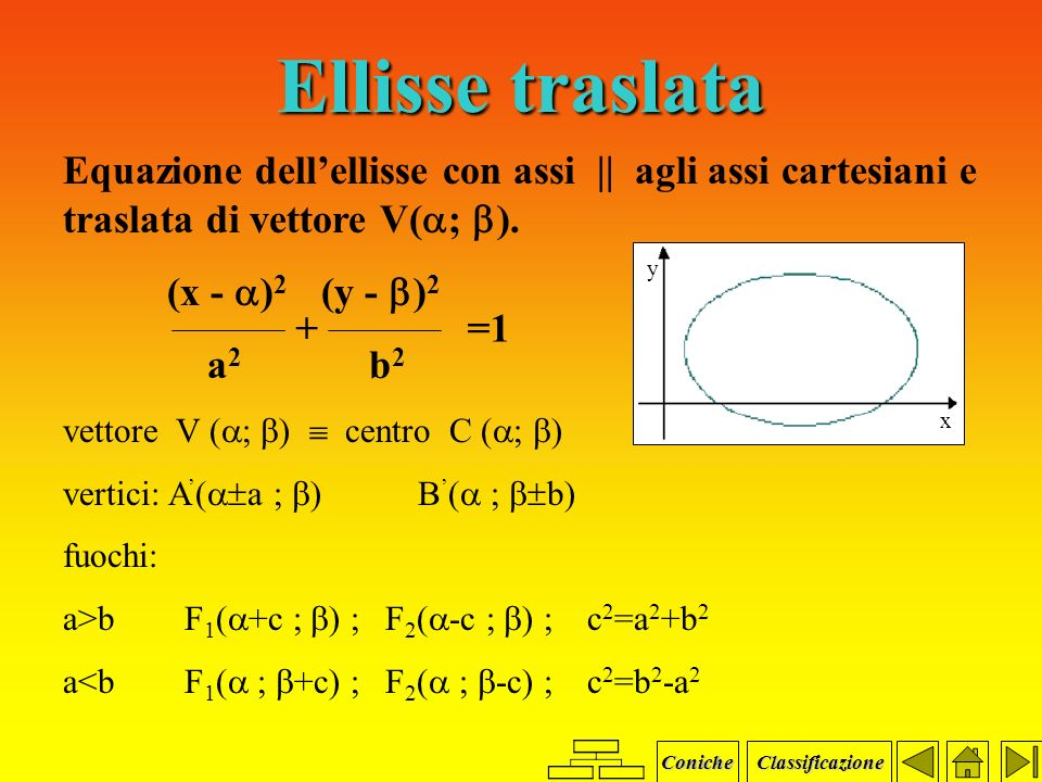 Parabola Equazione y=ax2+bx+c x=ay2+by+c  y   y x  x Coniche