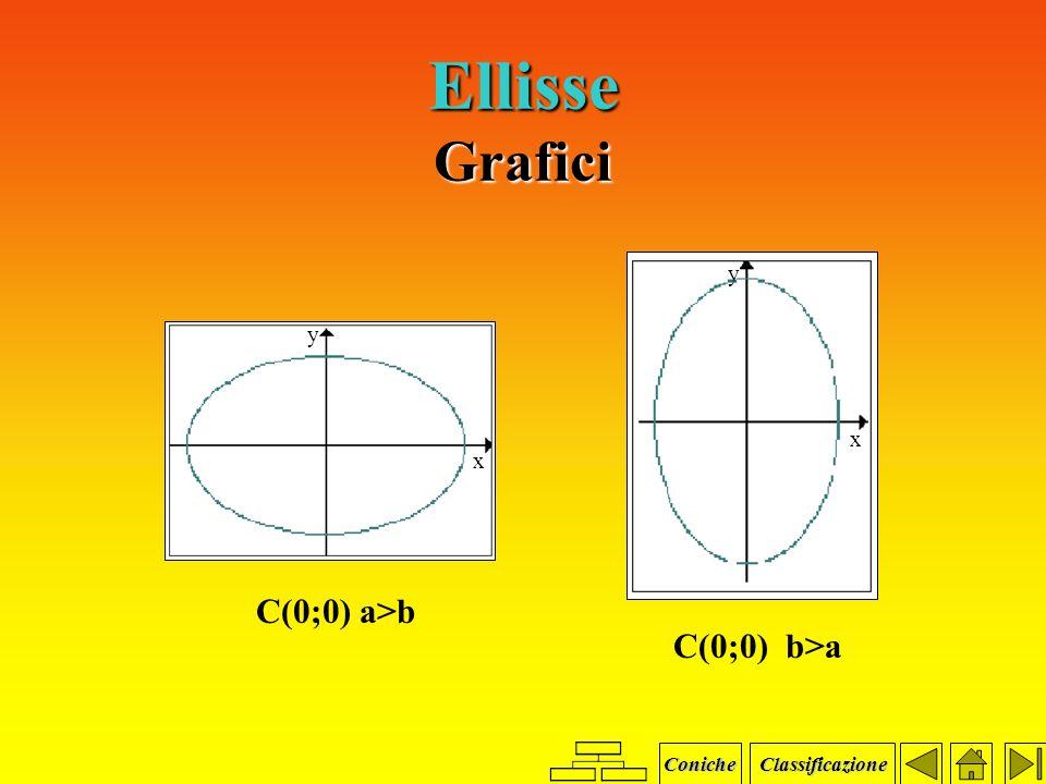 Parabola Formule vertice V fuoco F direttrice d equazione asse