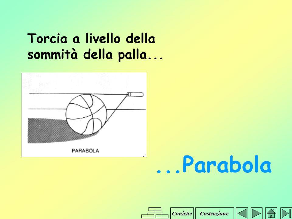 Iperbole Equazione x2 y2 - = +1 a2 b2 x2 y2 - = -1 a2 b2