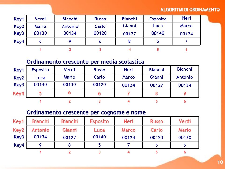 Ordinamento crescente per media scolastica