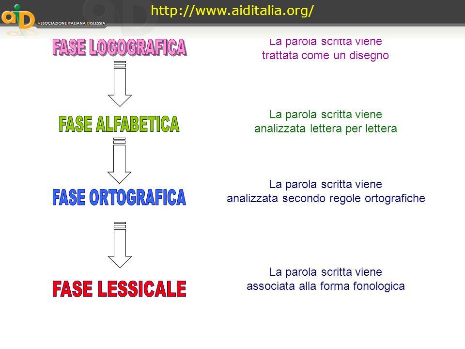 http://www.aiditalia.org/ La parola scritta viene FASE LOGOGRAFICA