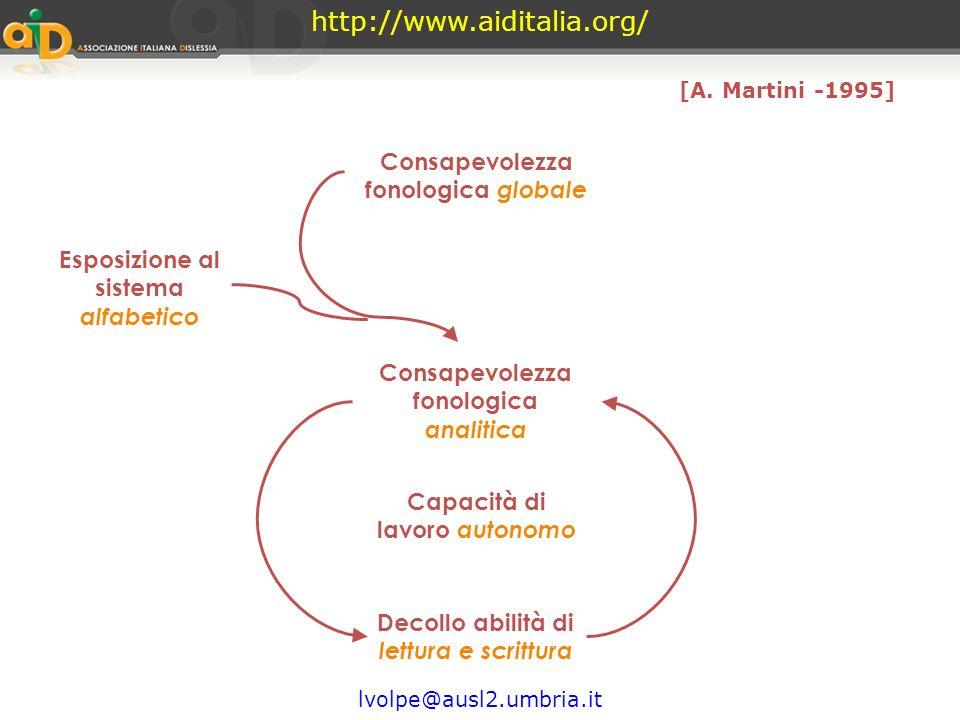 http://www.aiditalia.org/ Consapevolezza fonologica globale