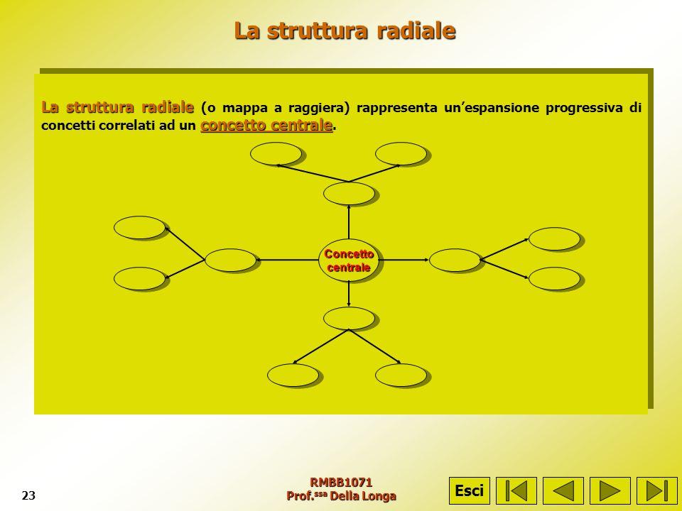 La struttura radiale La struttura radiale (o mappa a raggiera) rappresenta un'espansione progressiva di concetti correlati ad un concetto centrale.