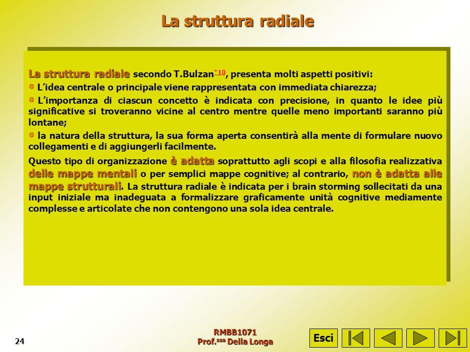 La struttura radiale La struttura radiale secondo T.Bulzan*10, presenta molti aspetti positivi: