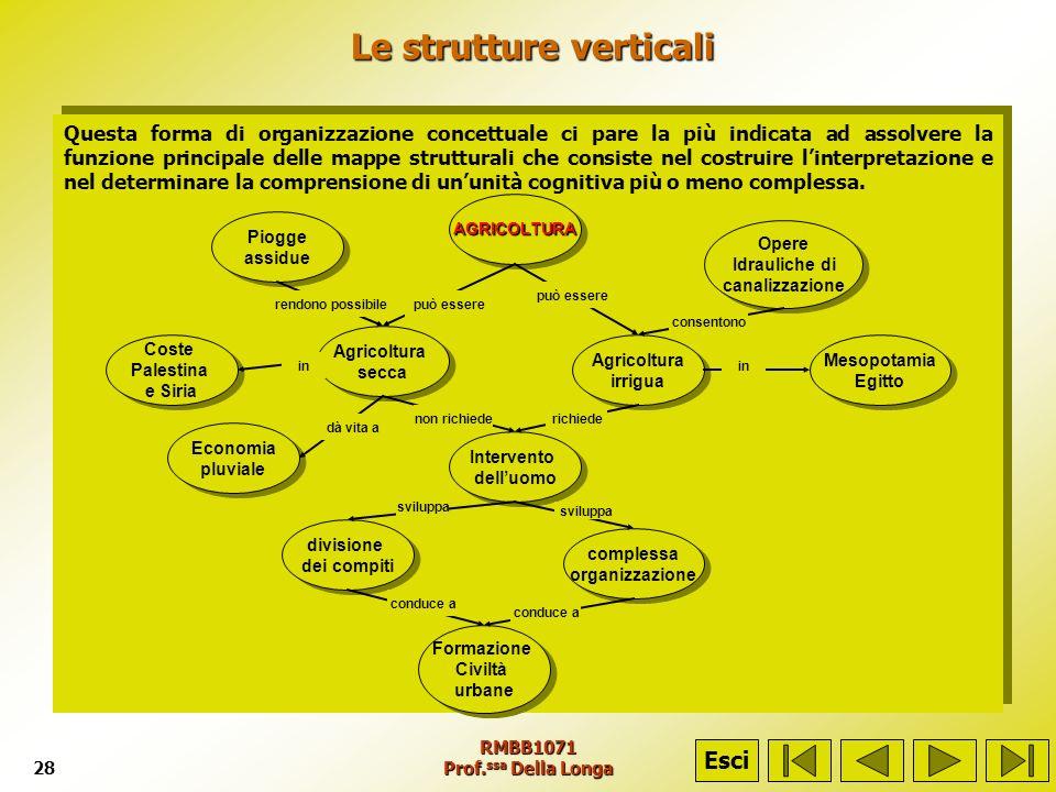 Le strutture verticali